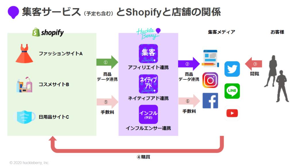 Shopifyと集客、店舗の関係性